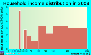 Household income distribution in 2009 in Cherry Valley Nature Area in Arlington neighborhood in VA