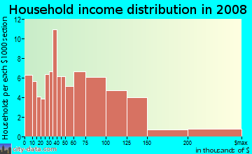 Household income distribution in 2009 in Broadmoor in San Leandro neighborhood in CA