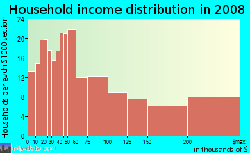 Household income distribution in 2009 in Mission Hills in San Diego neighborhood in CA