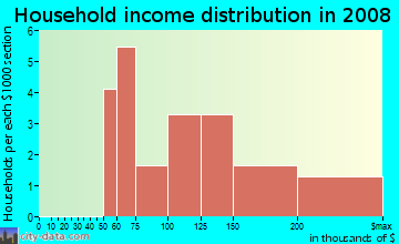 Household income distribution in 2009 in Village Square in Williamsburg neighborhood in VA