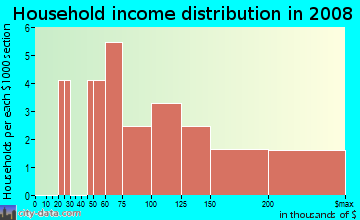 Household income distribution in 2009 in Fernbrook in Williamsburg neighborhood in VA