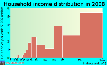 Household income distribution in 2009 in Country Club Manor in Arlington neighborhood in VA