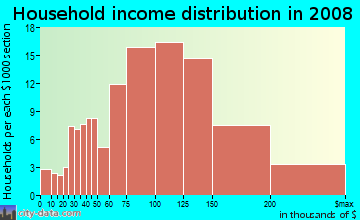 Household income distribution in 2009 in Kings Park in Springfield neighborhood in VA