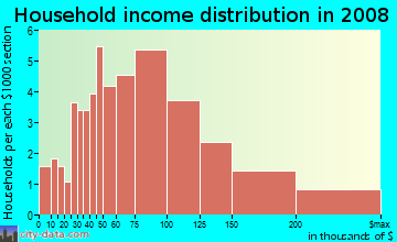 Household income distribution in 2009 in Beverly Forest in Springfield neighborhood in VA