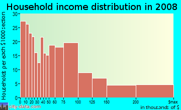 Household income distribution in 2009 in Marina in San Diego neighborhood in CA