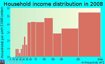 Household income distribution in 2009 in Hollindale in Alexandria neighborhood in VA