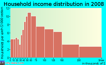 Household income distribution in 2009 in Bucknell Manor in Alexandria neighborhood in VA