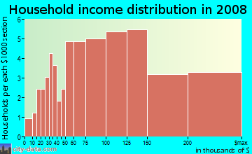 Household income distribution in 2009 in Cameron Villa Farms in Alexandria neighborhood in VA