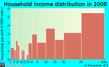 Household income distribution in 2009 in Villamay in Alexandria neighborhood in VA