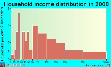 Household income distribution in 2009 in Belvedere in Norfolk neighborhood in VA