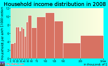 Household income distribution in 2009 in Northeast in Alexandria neighborhood in VA