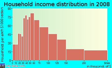Household income distribution in 2009 in Del Ray in Alexandria neighborhood in VA
