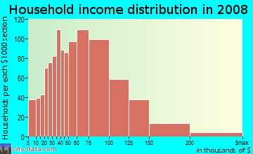 Household income distribution in 2009 in Bay Terraces in San Diego neighborhood in CA