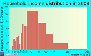 Household income distribution in 2009 in Colony Pines in Newport News neighborhood in VA