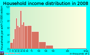 Household income distribution in 2009 in Lee Hall in Newport News neighborhood in VA