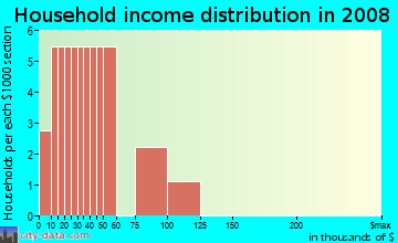 Household income distribution in 2009 in Indian Spring Village in Vancouver neighborhood in WA