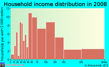 Household income distribution in 2009 in Parkside in San Mateo neighborhood in CA