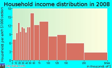 Household income distribution in 2009 in Glendale Village in San Mateo neighborhood in CA