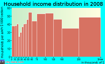 Household income distribution in 2009 in Carmel Valley in San Diego neighborhood in CA