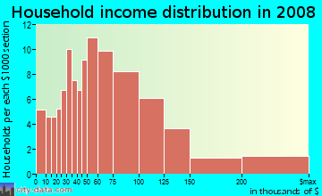 Household income distribution in 2009 in Commercial Center in San Rafael neighborhood in CA