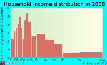 Household income distribution in 2009 in California Park in San Rafael neighborhood in CA