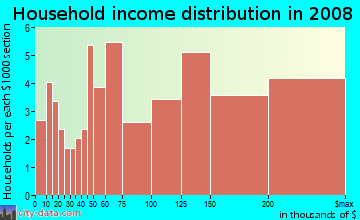 Household income distribution in 2009 in Saratoga Woods in Saratoga neighborhood in CA