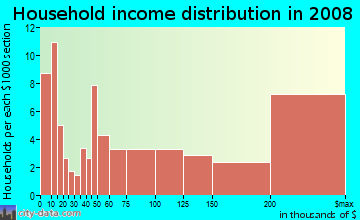 Household income distribution in 2009 in Fruitvale in Saratoga neighborhood in CA