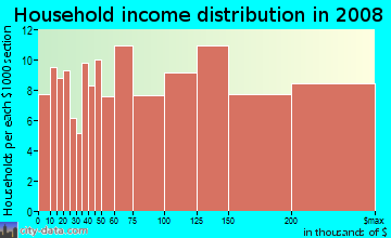 Household income distribution in 2009 in Quito in Saratoga neighborhood in CA