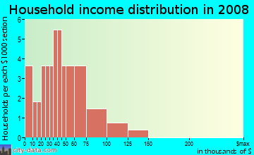 Household income distribution in 2009 in Cascade Manor in Vancouver neighborhood in WA