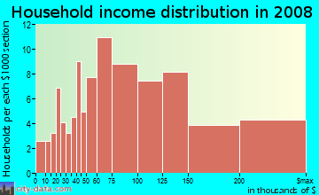 Household income distribution in 2009 in Overlook in Walnut Creek neighborhood in CA