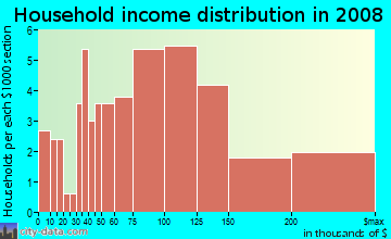 Household income distribution in 2009 in Rudgear Estates in Walnut Creek neighborhood in CA
