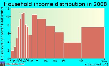 Household income distribution in 2009 in Naples in Long Beach neighborhood in CA