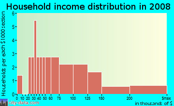 Household income distribution in 2009 in Riverridge Estates in Vancouver neighborhood in WA