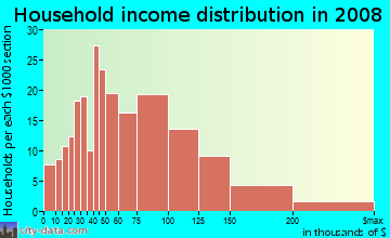 Household income distribution in 2009 in Georgetown in Seattle neighborhood in WA