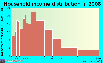 Household income distribution in 2009 in Adams in Seattle neighborhood in WA