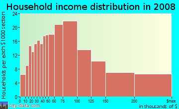 Household income distribution in 2009 in Matthews Beach in Seattle neighborhood in WA