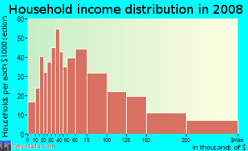 Household income distribution in 2009 in North Queen Anne in Seattle neighborhood in WA