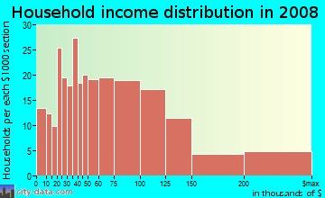 Household income distribution in 2009 in Seaview in Seattle neighborhood in WA