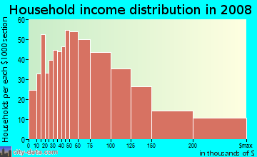 Household income distribution in 2009 in Ravenna in Seattle neighborhood in WA