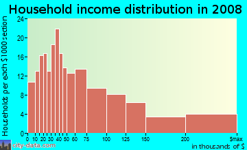 Household income distribution in 2009 in Brownes Addition in Spokane neighborhood in WA