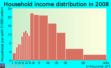 Household income distribution in 2009 in Felida in Vancouver neighborhood in WA