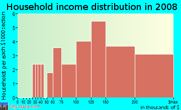 Household income distribution in 2009 in Trails End in Bellevue neighborhood in WA