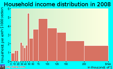 Household income distribution in 2009 in Tam O' Shanter in Bellevue neighborhood in WA