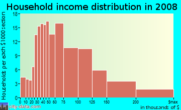 Household income distribution in 2009 in Factoria in Bellevue neighborhood in WA