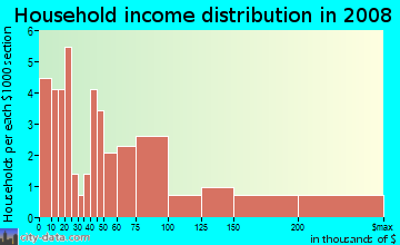 Household income distribution in 2009 in City Center South in Bellevue neighborhood in WA