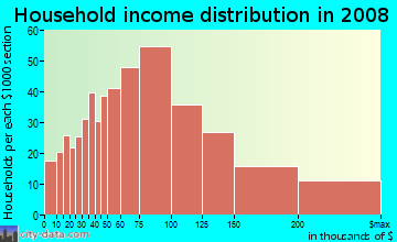 Household income distribution in 2009 in Education Hill in Redmond neighborhood in WA