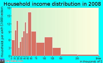 Household income distribution in 2009 in NorthWest in Olympia neighborhood in WA