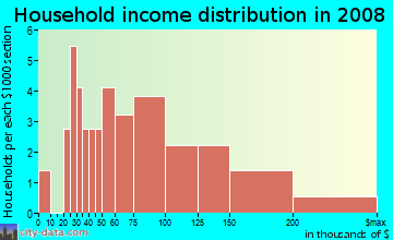 Household income distribution in 2009 in Nottingham in Olympia neighborhood in WA