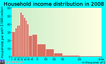Household income distribution in 2009 in Old Burien in Burien neighborhood in WA