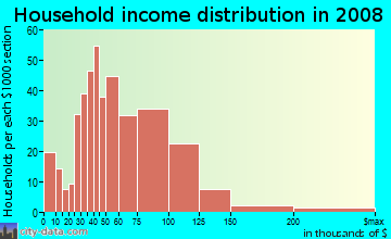 Household income distribution in 2009 in Cascade in Renton neighborhood in WA